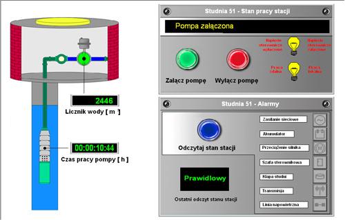 Zdalny monitoring studni głębinowych