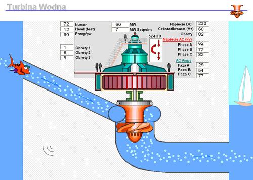 Monitoring i sterowanie turbiny elektrowni wodnej