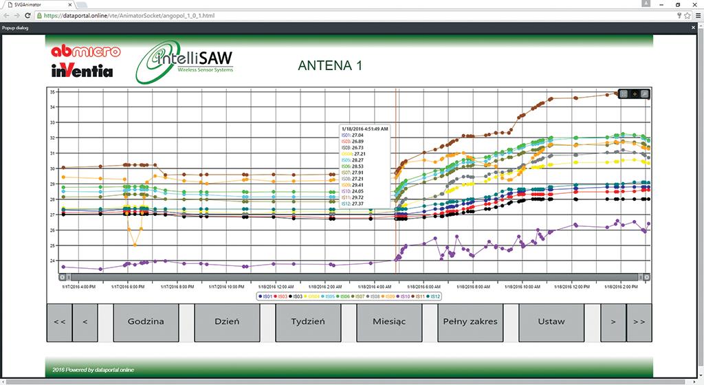 IntelliSAW i MT-101 – zapewniają zdalny monitoring temperatur w rozdzielniach elektrycznych
