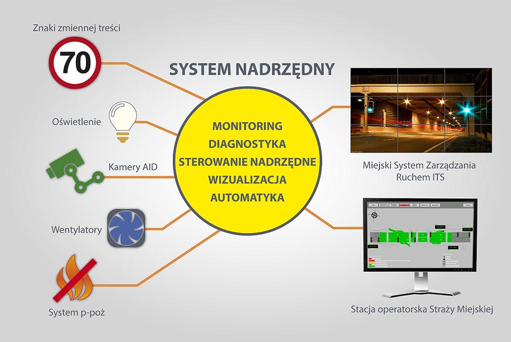 Monitoring diagnostyka sterowanie nadrzedne wizualizacja automatyka